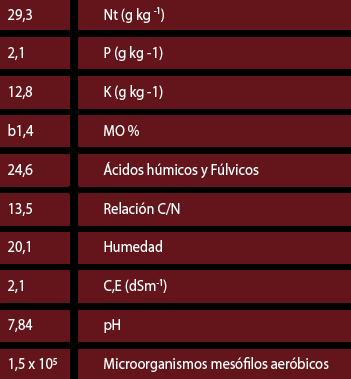 comp quimica